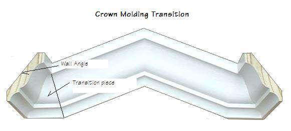 crown molding on vaulted ceilings read sources crown molding ...