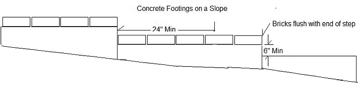 Drawing of concrete steps on a variable slope.