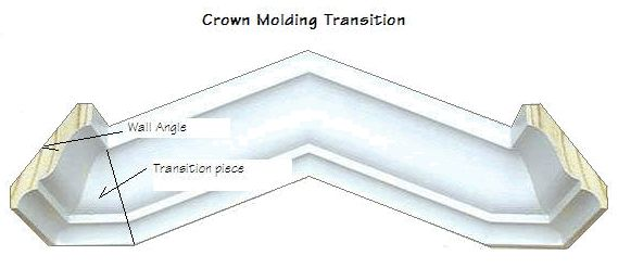 Photo of a crown molding transition.