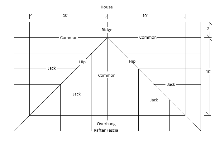 Diagram of the plan view of a complex house roof showing ridge, common rafters, jack rafters, hip rafters and fascia with measurements.