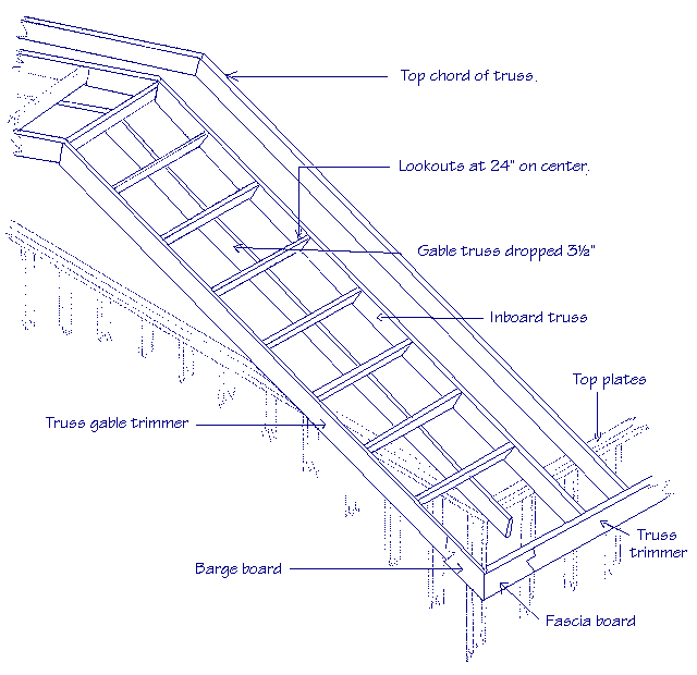 Diagram of roof lookout showing top chord of truss, gable truss, inboard truss, truss gable trimmer, barge board, fascia board, truss trimmer and top plates.