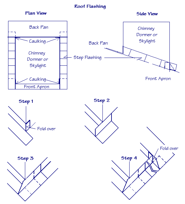 Diagram of roof flashing from plan view and side view showing steps of installation.