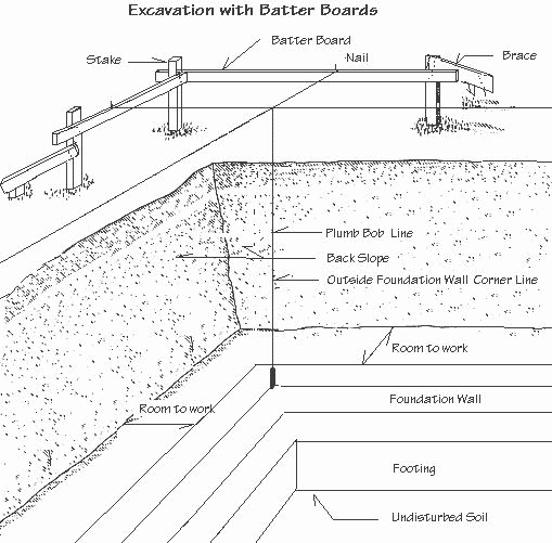 Drawing showing how to use a batter board to locate the precise edges of an excavation and how far down to excavate.