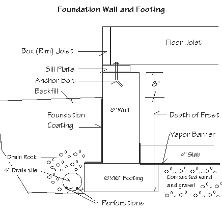 Diagram of a concrete foundation wall and footing left when the forms are stripped away showing floor joist, box or rim joist, sill plate attached to the anchor bolt, foundation coating, depth of frost, slab, footing compacted sand and gravel.