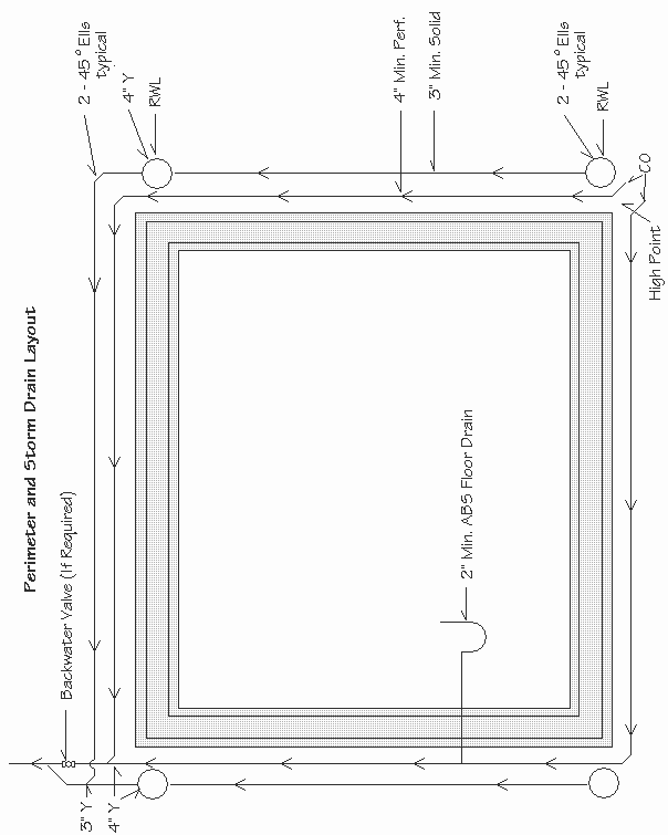 Diagram of perimeter and storm drain layout with measurements.